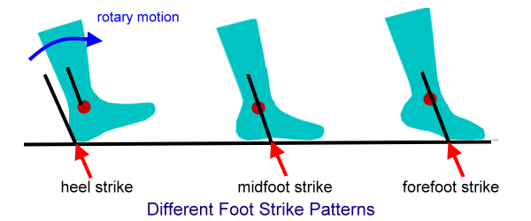 Foot Strike In Running Shoes